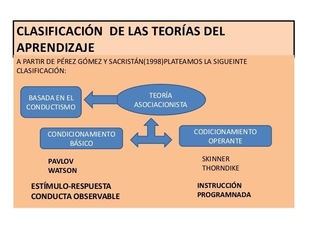 CLASIFICACIÓN DE LAS TEORÍAS DELAPRENDIZAJEA PARTIR DE PÉREZ GÓMEZ Y SACRISTÁN(1998)PLATEAMOS LA SIGUEINTECLASIFICACIÓN:  ...
