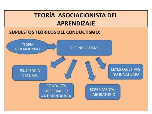 TEORÍA ASOCIACIONISTA DEL                   APRENDIZAJESUPUESTOS TEÓRICOS DEL CONDUCTISMO:     TEORÍA  ASOCIACIONISTA     ...