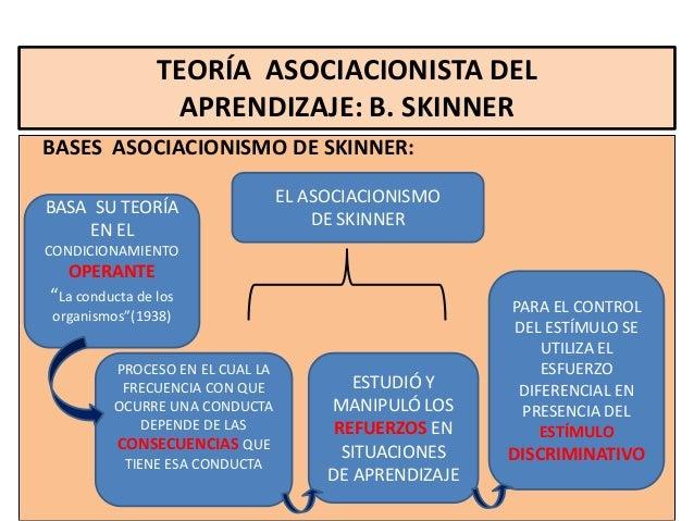 TEORÍA ASOCIACIONISTA DEL                  APRENDIZAJE: B. SKINNERBASES ASOCIACIONISMO DE SKINNER:                        ...