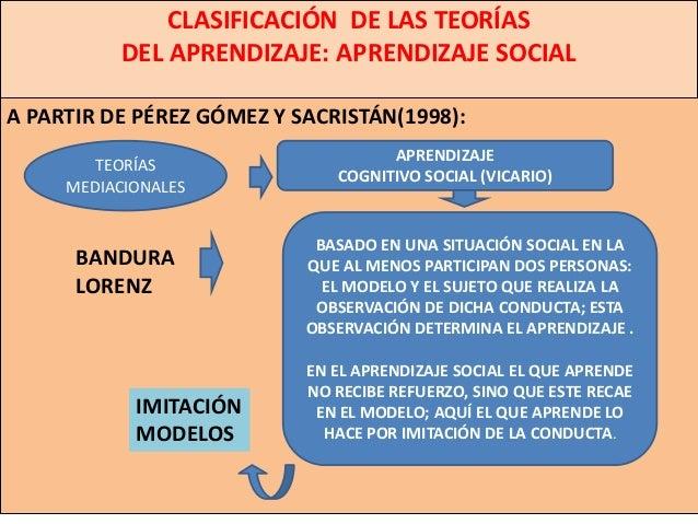 CLASIFICACIÓN DE LAS TEORÍAS           DEL APRENDIZAJE: APRENDIZAJE SOCIALA PARTIR DE PÉREZ GÓMEZ Y SACRISTÁN(1998):      ...