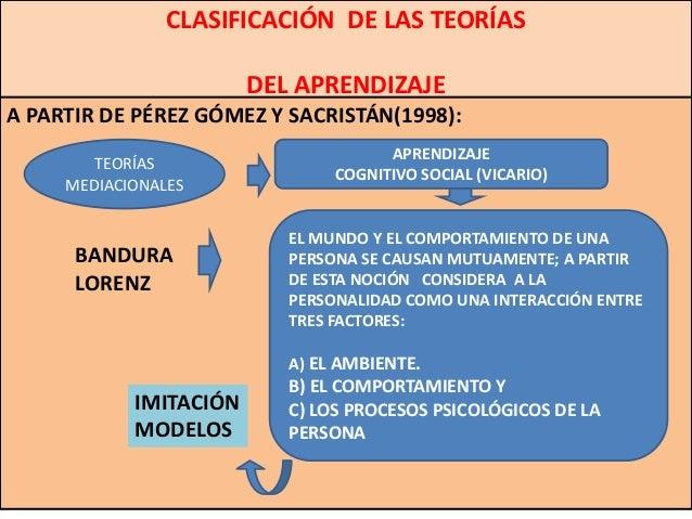 CLASIFICACIÓN DE LAS TEORÍAS                        DEL APRENDIZAJEA PARTIR DE PÉREZ GÓMEZ Y SACRISTÁN(1998):             ...