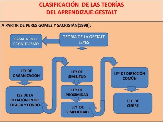 CLASIFICACIÓN DE LAS TEORÍAS                      DEL APRENDIZAJE:GESTALTA PARTIR DE PERES GOMEZ Y SACRISTÁN(1998):     BA...