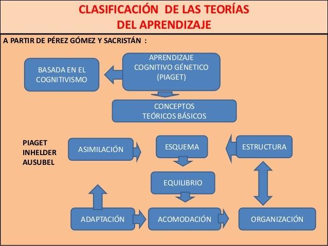 CLASIFICACIÓN DE LAS TEORÍAS                          DEL APRENDIZAJEA PARTIR DE PÉREZ GÓMEZ Y SACRISTÁN :                ...