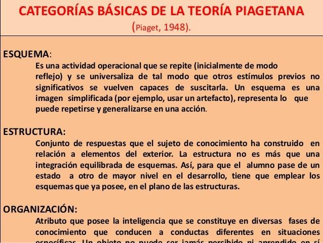 CATEGORÍAS BÁSICAS DE LA TEORÍA PIAGETANA                             (Piaget, 1948).ESQUEMA:     Es una actividad operaci...