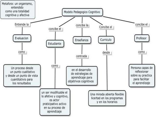 TEORÍA COGNITIVA(Resniek/Collins,1998)   PENSAMIENTO                       APRENDIZAJE                     DEPENDEN DE    ...