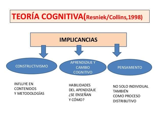 TEORÍA COGNITIVA(Resniek/Collins,1998)           COGNICIÓN DISTRIBUIDA               COMPARTIR COGNICIÓN                  ...