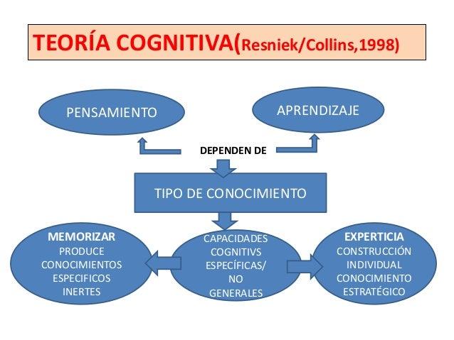 TEORÍA COGNITIVA(Resniek/Collins,1998)                         HABILIDADES DE                          APRENDIZAJE        ...