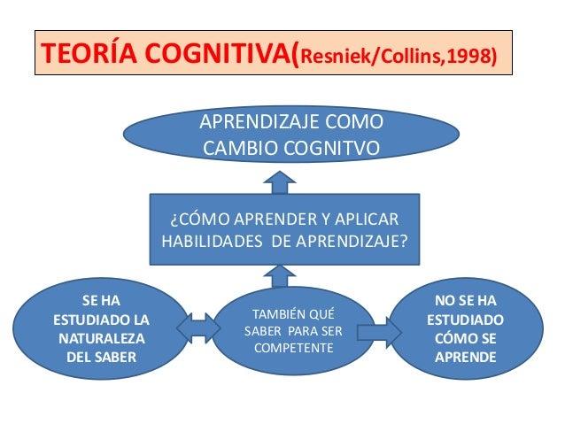 TEORÍA COGNITIVA(Resniek/Collins,1998)              CURRICULUM              GENERATIVO            SURGE DEL FRACASO      D...