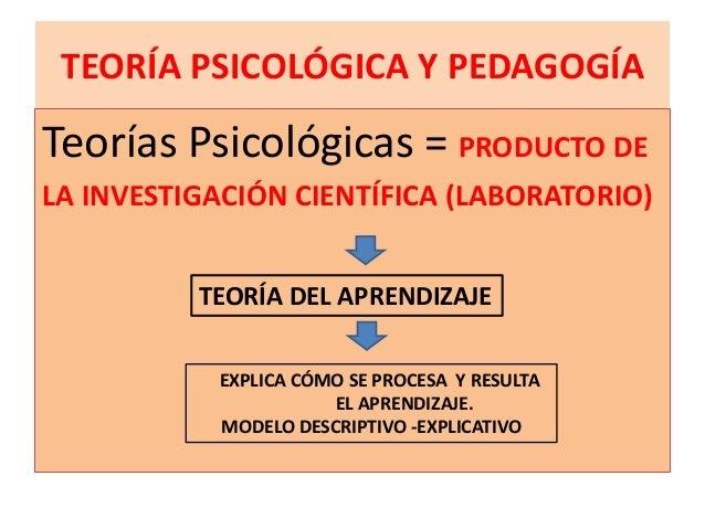 TEORÍA PSICOLÓGICA Y PEDAGOGÍATeorías Psicológicas = PRODUCTO DELA INVESTIGACIÓN CIENTÍFICA (LABORATORIO)          TEORÍA ...