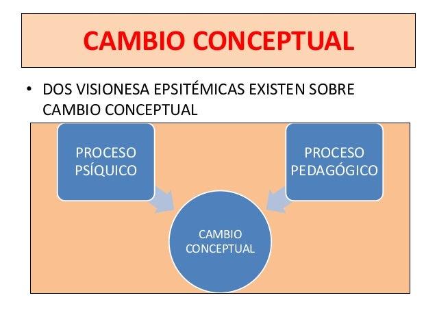 EL CAMBIO CONCEPTUAL• CONFLICTO INSUFICIENTE (Driver, Dreyfus, Carretero)                      ¿CÓMO SE                   ...