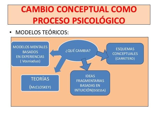 CAMBIO CONCEPTUAL:COSTO/TIEMPO             CAMBIO CONCEPTUAL             RESISTENCIA A MODIFICAR            REPRESENTACION...