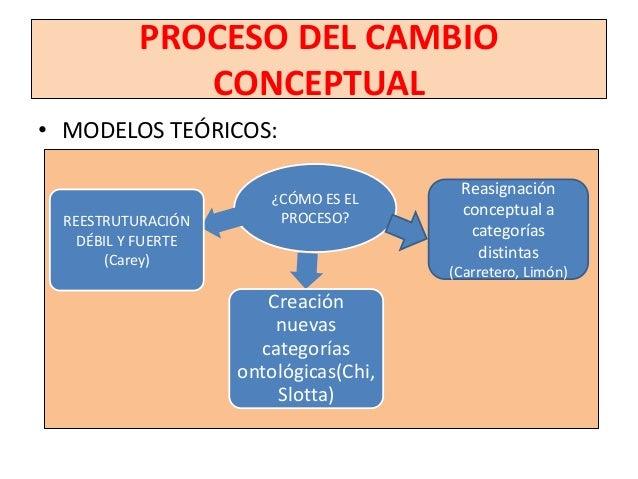 CAMBIO CONCEPTUAL: METODOLOGÍACONSTRUCTIVISTA EN AULA                     METODOLOGÍA                               CON   ...
