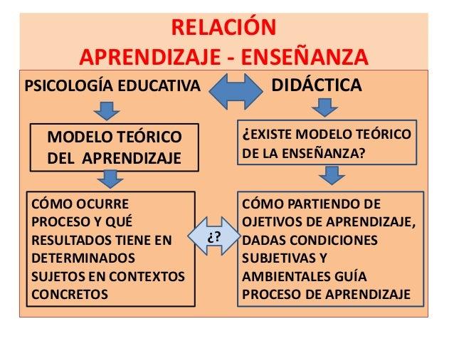 RELACIÓN      APRENDIZAJE - ENSEÑANZAPSICOLOGÍA EDUCATIVA            DIDÁCTICA  MODELO TEÓRICO            ¿EXISTE MODELO T...