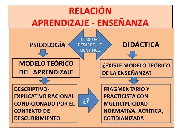 RELACIÓN     APRENDIZAJE - ENSEÑANZA                        DESIGUAL     PSICOLOGÍA        DESARROLLO          DIDÁCTICA  ...