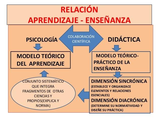 RELACIÓN   APRENDIZAJE - ENSEÑANZA                        COLABORACIÓN  PSICOLOGÍA              CIENTÍFICA       DIDÁCTICA...