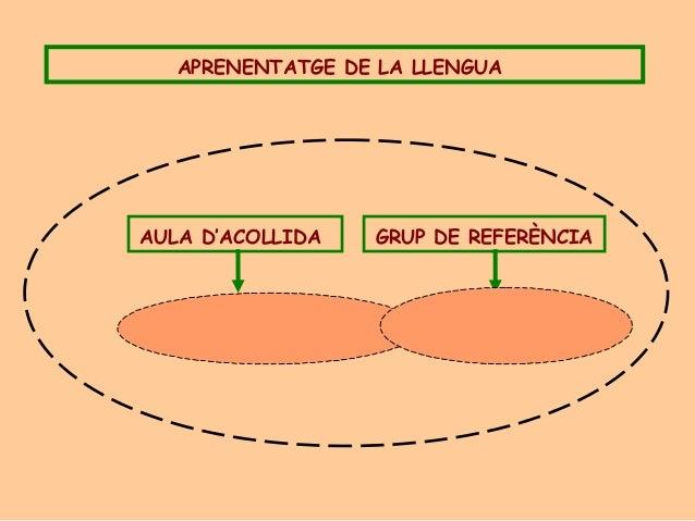 APRENENTATGE DE LA LLENGUAAULA D'ACOLLIDA GRUP DE REFERÈNCIA