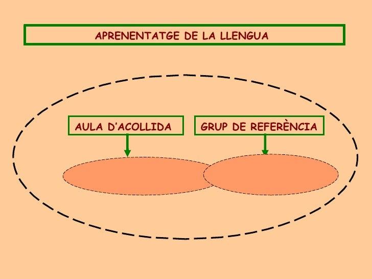 APRENENTATGE DE LA LLENGUA   AULA D'ACOLLIDA   GRUP DE REFERÈNCIA
