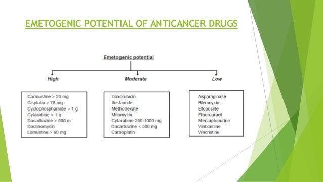 EMETOGENIC POTENTIAL OF ANTICANCER DRUGS
