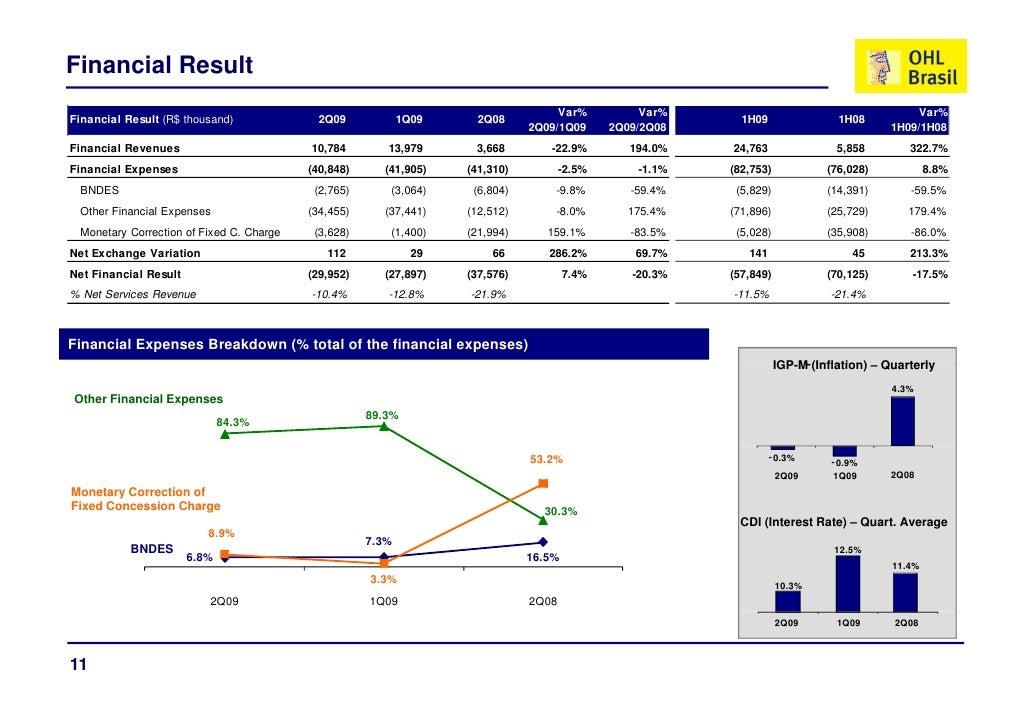 Financial Result                                                                                    Var%           Var%   ...