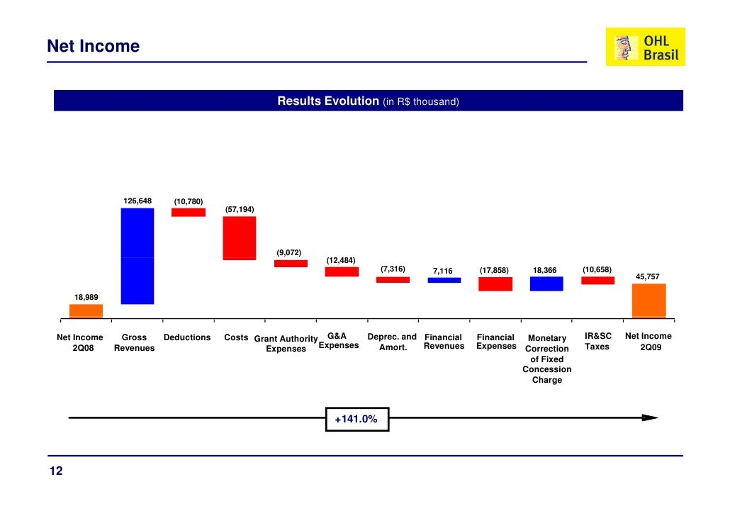 Net Income                                                  Results Evolution (in R$ thousand)                    126,648 ...