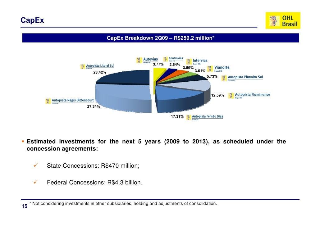 CapEx                                                CapEx Breakdown 2Q09 – R$259 2 million*                              ...