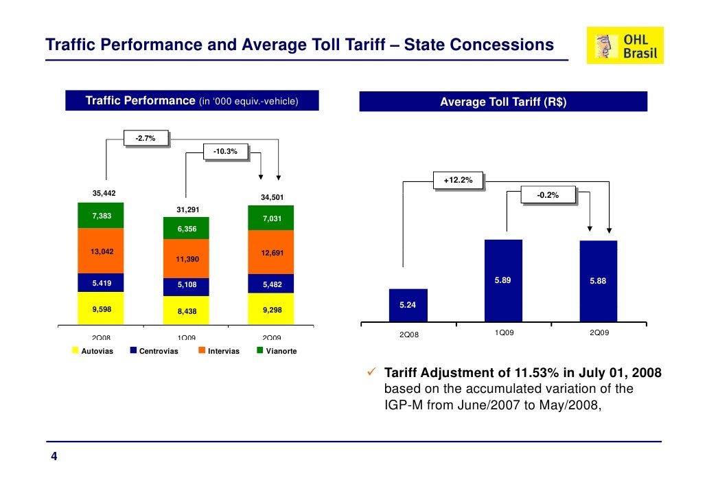 Traffic Performance and Average Toll Tariff – State Concessions        Traffic Performance (in '000 equiv.-vehicle)       ...