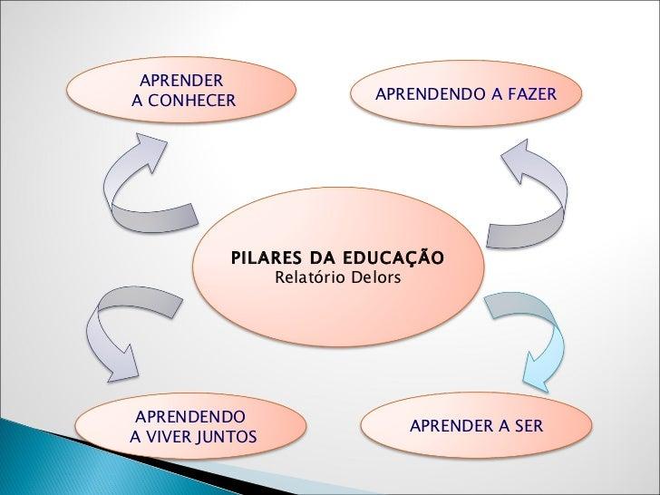 PILARES DA EDUCAÇÃO Relatório Delors APRENDER A CONHECER APRENDENDO A VIVER JUNTOS APRENDENDO  A FAZER APRENDER A SER
