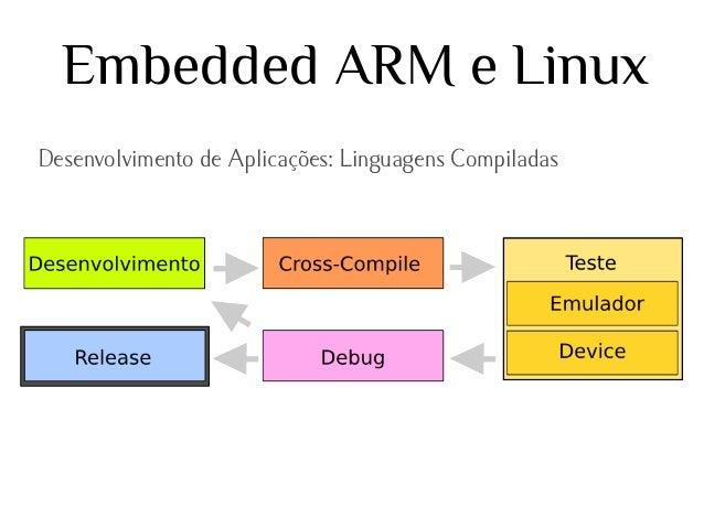 Embedded ARM e Linux Desenvolvimento de Aplicações: Linguagens Compiladas