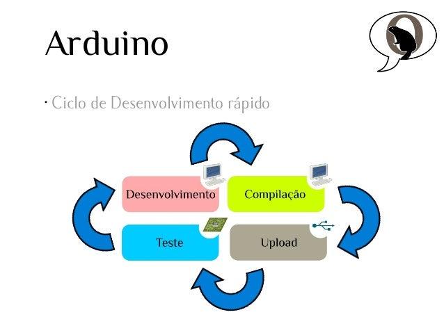 Arduino •  Ciclo de Desenvolvimento rápido