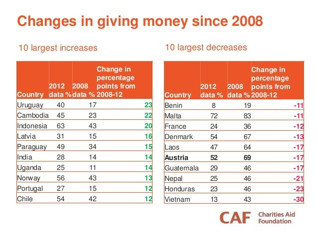 Country 2012 data % 2008 data % Change in percentage points from 2008-12 Uruguay 40 17 23 Cambodia 45 23 22 Indonesia 63 4...