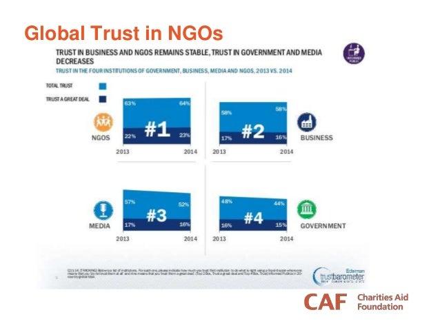 Global Trust in NGOs