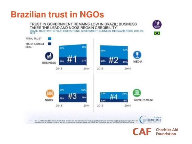 Brazilian trust in NGOs
