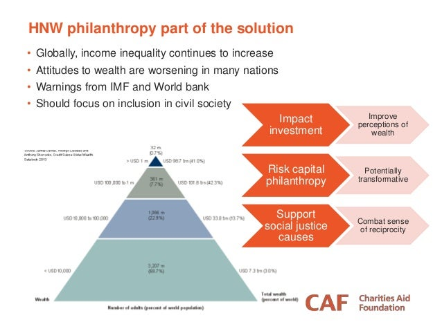 About Future World Giving  Concept paper  3 thematic reports:  Building Trust in Charitable Giving  Enabling an indepe...
