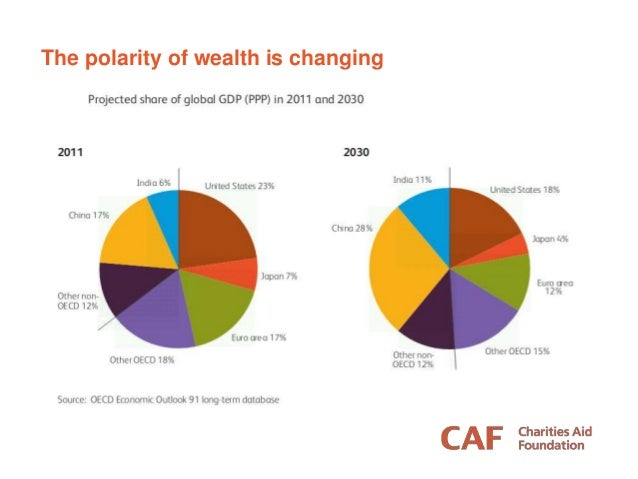The polarity of wealth is changing