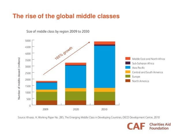 The rise of the global middle classes