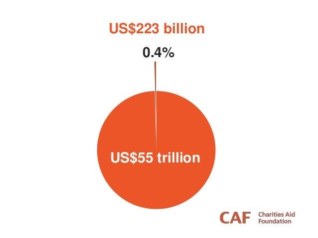 US$55 trillion US$223 billion 0.4%