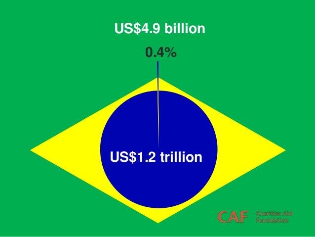 US$1.2 trillion US$4.9 billion 0.4%