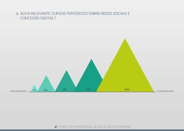 Perfil do Profissional de Social Media - PARANÁ Slide 22