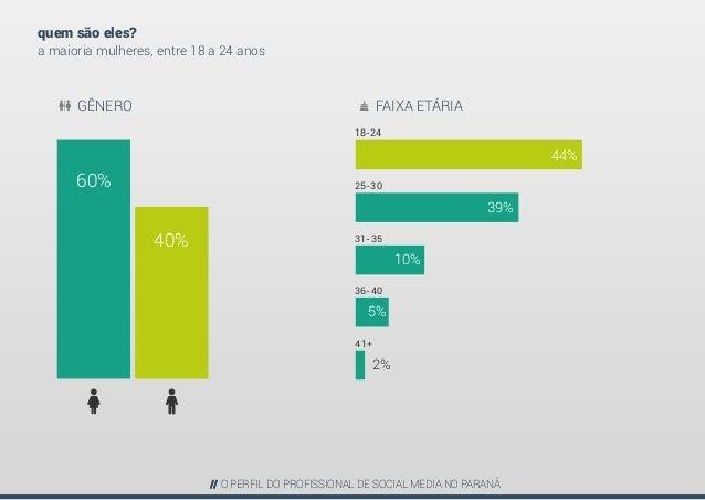 Perfil do Profissional de Social Media - PARANÁ Slide 3