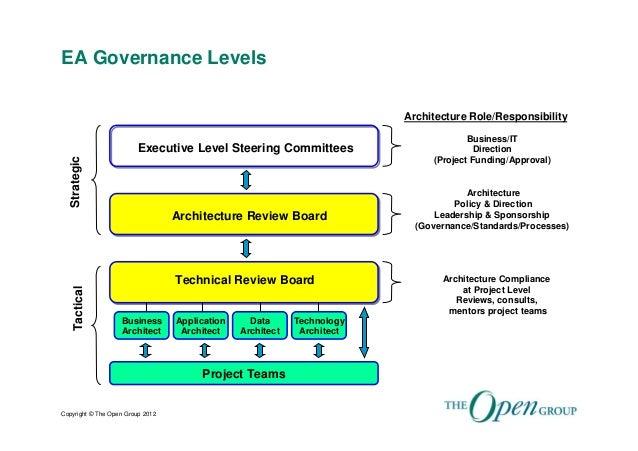 Enterprise Architecture Governance For An Enterprise