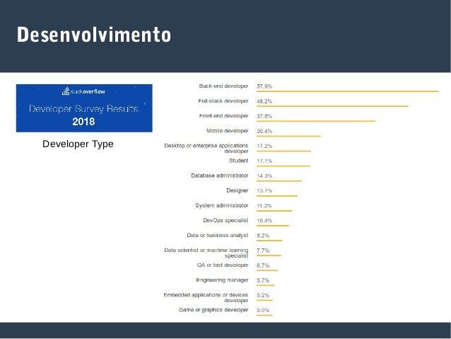 Desenvolvimento Fastest Growing Languages