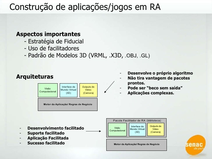 Construção de aplicações/jogos em RA Aspectos importantes - Estratégia de Fiducial - Uso de facilitadores  - Padrão de Mod...