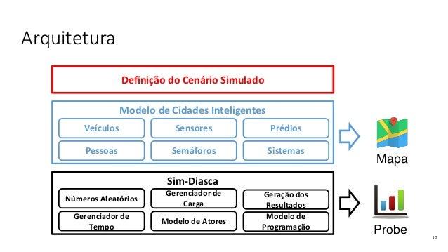 Arquitetura 12 Definição do Cenário Simulado Modelo de Cidades Inteligentes Veículos Pessoas Sensores Prédios Semáforos Si...