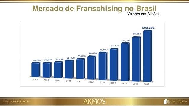 Mercado de Franschising no Brasil