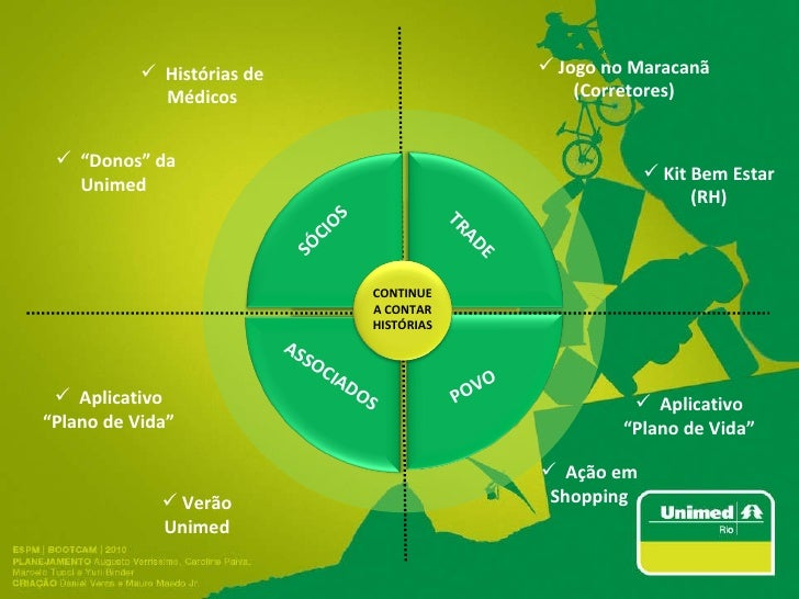 SÓCIOS TRADE POVO <ul><li>Jogo no Maracanã (Corretores) </li></ul>ASSOCIADOS CONTINUE A CONTAR HISTÓRIAS <ul><li>Kit Bem E...