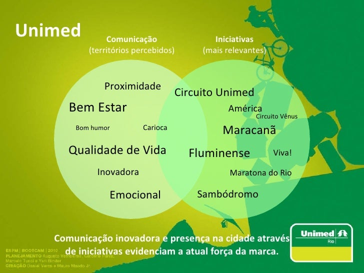 Unimed Emocional Bem Estar Inovadora Qualidade de Vida Carioca Proximidade Bom humor Comunicação (territórios percebidos) ...