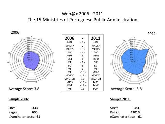 Definição de uma política de acessibilidade web para Portugal