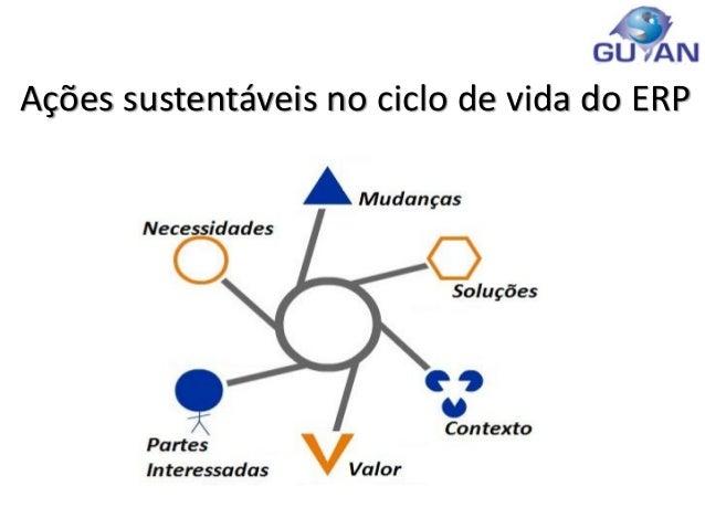 Ações sustentáveis no ciclo de vida do ERP