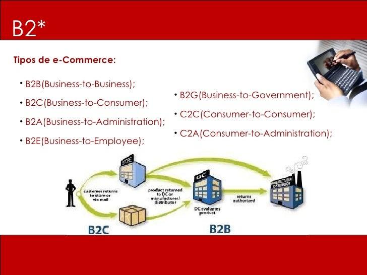 B2* Tipos de e-Commerce: <ul><li>B2B(Business-to-Business); </li></ul><ul><li>B2C(Business-to-Consumer); </li></ul><ul><li...
