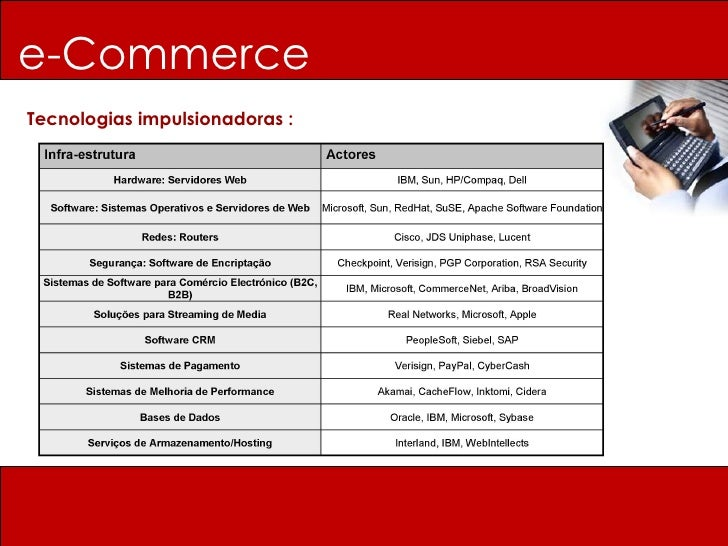 Tecnologias impulsionadoras : e-Commerce